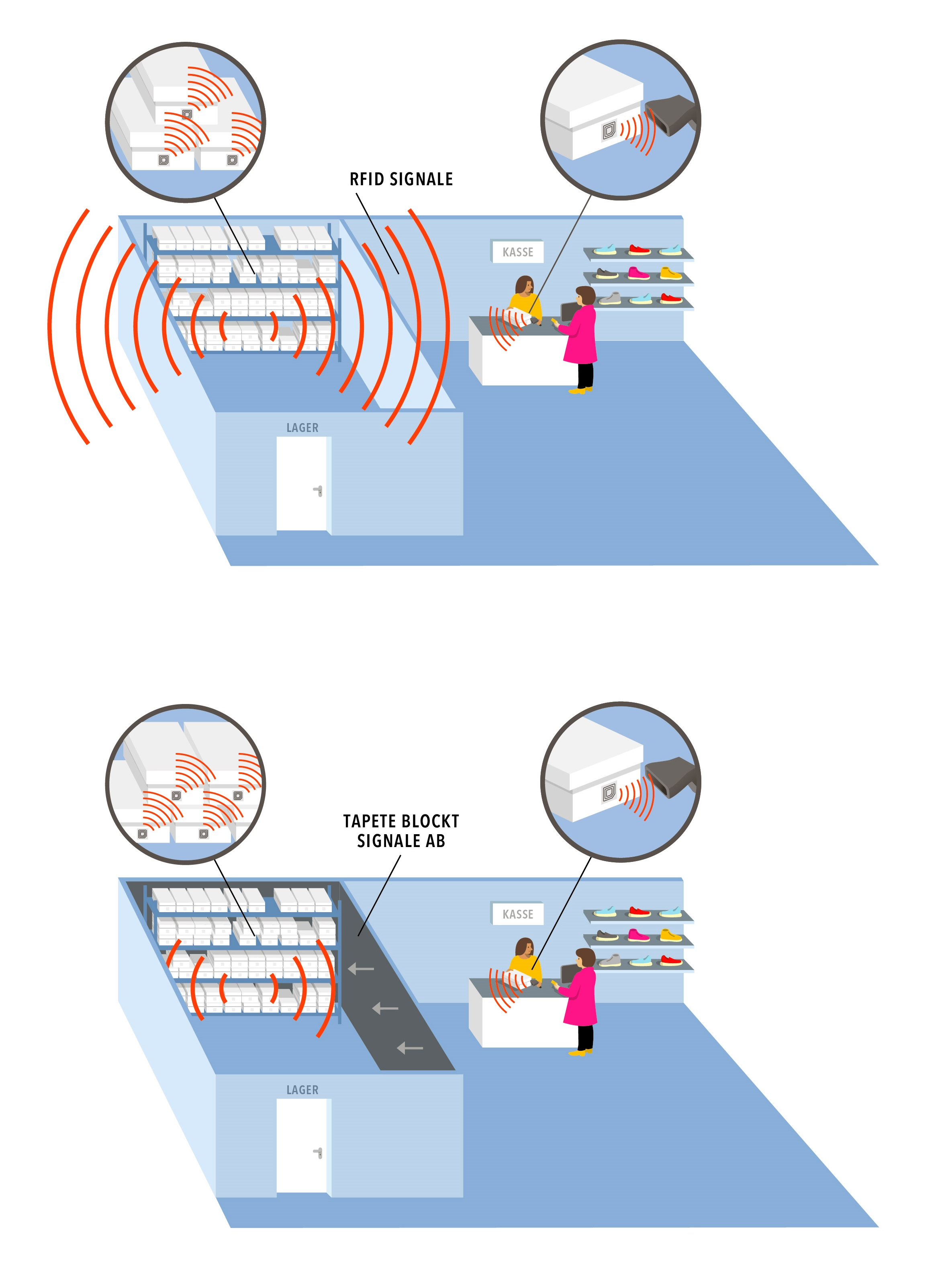 RFID-Interferenzen-Abschirmung-DE