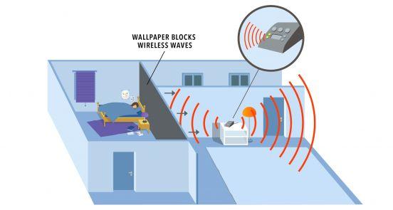 Guardia - Elektromagnetische Abschirmung zum Schutz vor Elektrosmog
