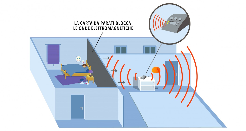 Guardia - una protezione efficace contro le radiazioni elettromagnetiche e l'elettrosmog