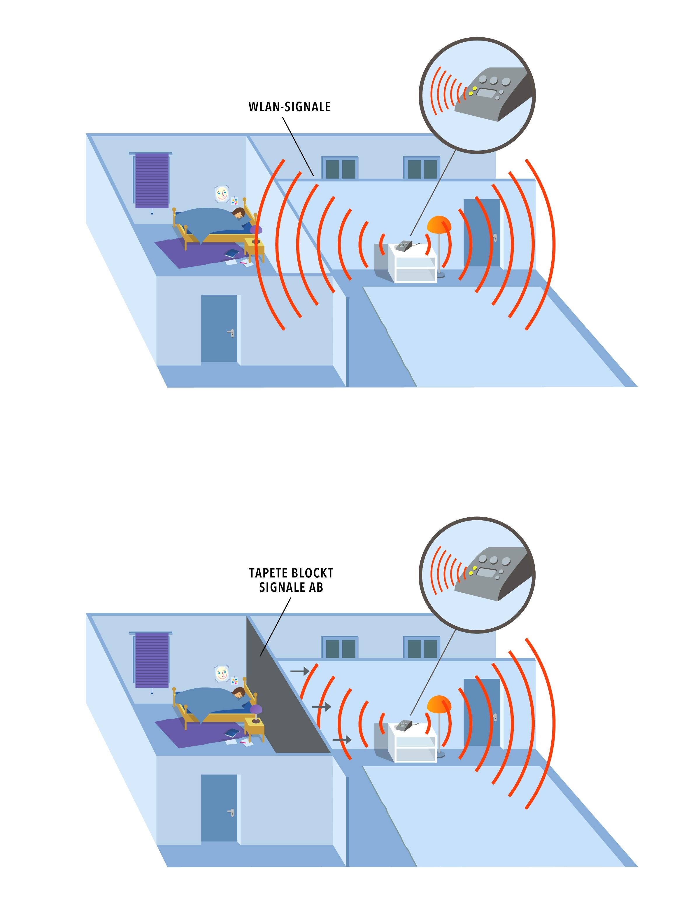 Guardia - Elektromagnetische Abschirmung zum Schutz vor